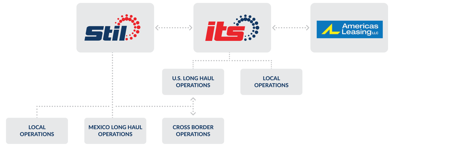 international trucking services inc. network structure